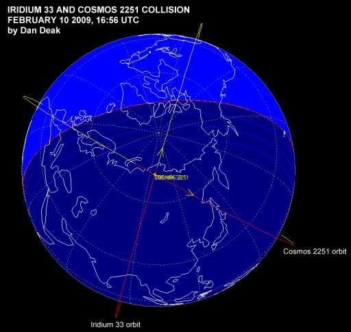 Orbital Collision