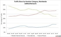 Traffic Share by Handset Category, worldwide, from the Admob Mobile Metrics report February 2009 – February 2010