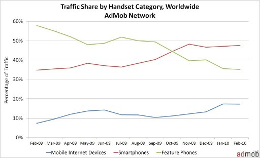 Traffic Share by Handset Category, worldwide, from the Admob Mobile Metrics report February 2009 - February 2010